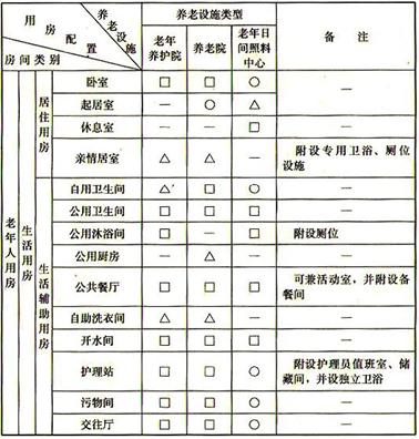 建筑设计——老年人建筑设计规范国家标准