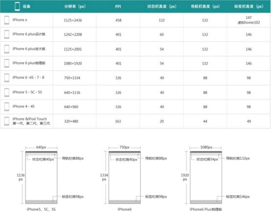 UI界面设计规范——以iOS为例